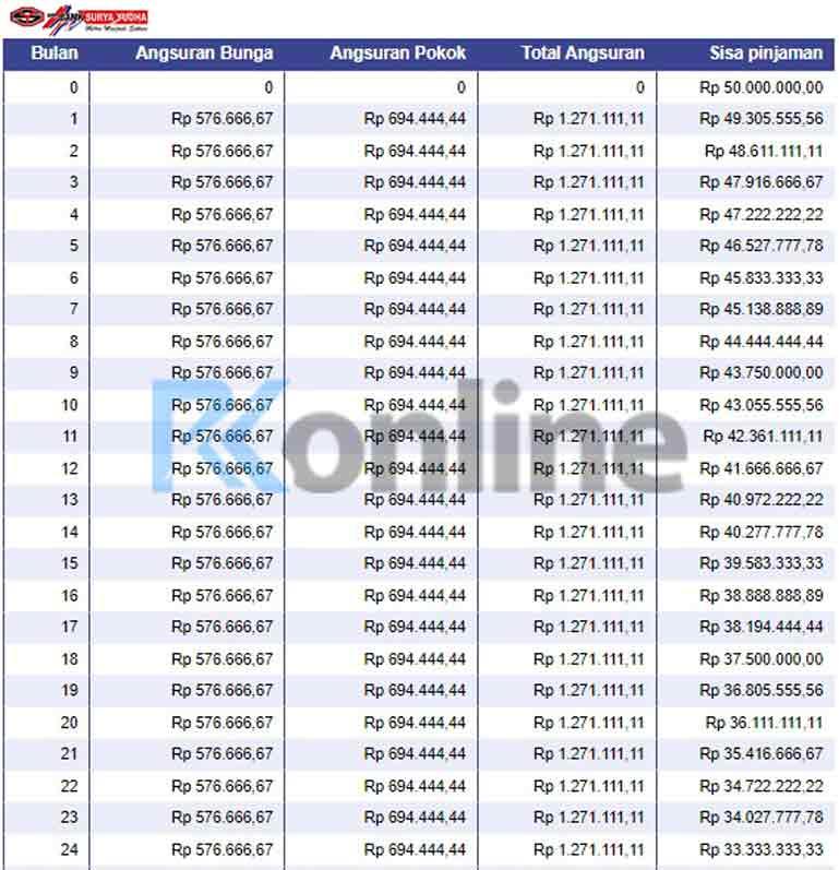 Gambar Tabel Angsuran Bank Surya Yudha 2021