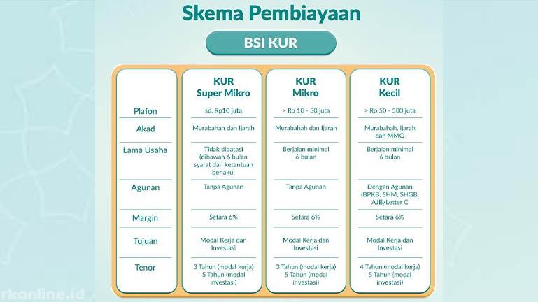 Skema Pinjaman Bank BSI
