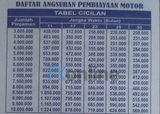 Tabel Angsuran Adira Kredit Motor