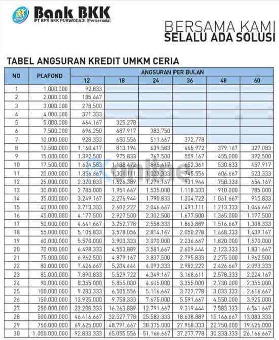 Tabel Angsuran BKK Purwodadi