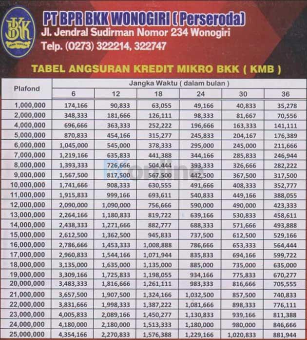 Tabel-Angsuran-BKK-Wonogiri