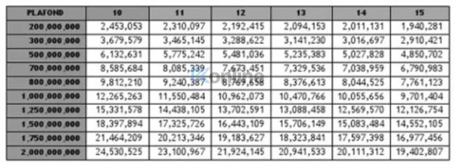 Tabel Angsuran KPR CIMB Niaga Syariah 2021