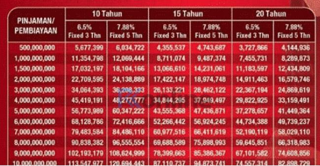 Tabel Angsuran KPR CIMB Niaga Syariah Terbaru
