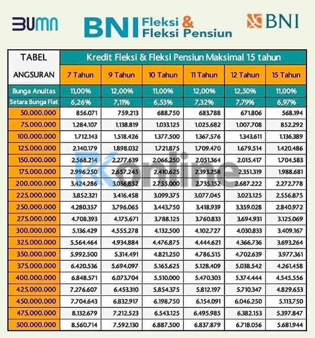 TABEL ANGSURAN KTA BANK BNI 2021