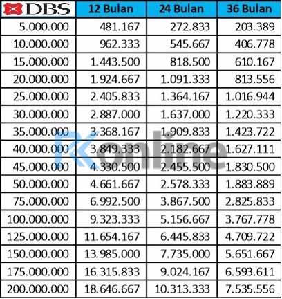 Tabel Angsuran KTA Bank DBS 2021