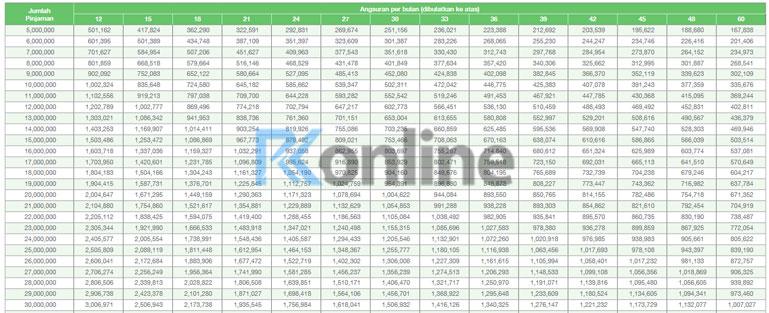 Tabel Angsuran KTA SCB