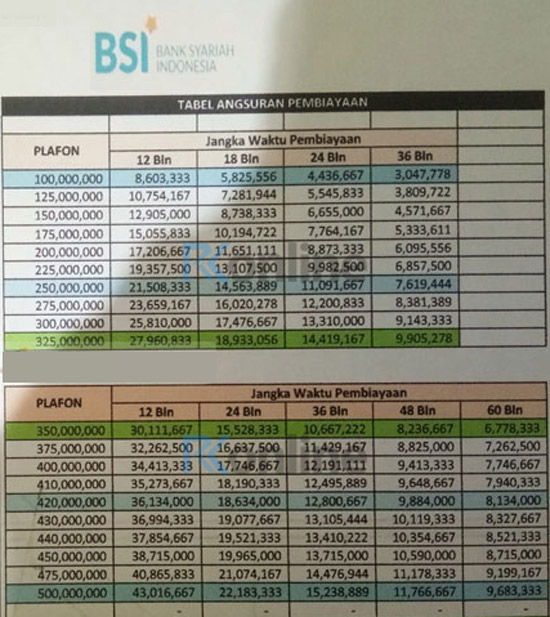 Tabel-Angsuran-KUR-BSI-Retail-Rp-500-Juta