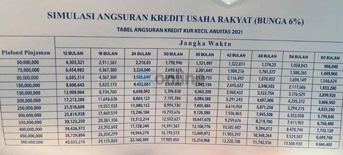 Tabel-Angsuran-Kredit-Usaha-Rakyat-KUR-BRI-Kecil