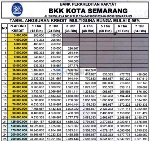 Tabel-Angsuran-Pinjaman-BKK-Semarang