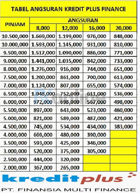 Tabel Angsuran Pinjaman Kredit Plus