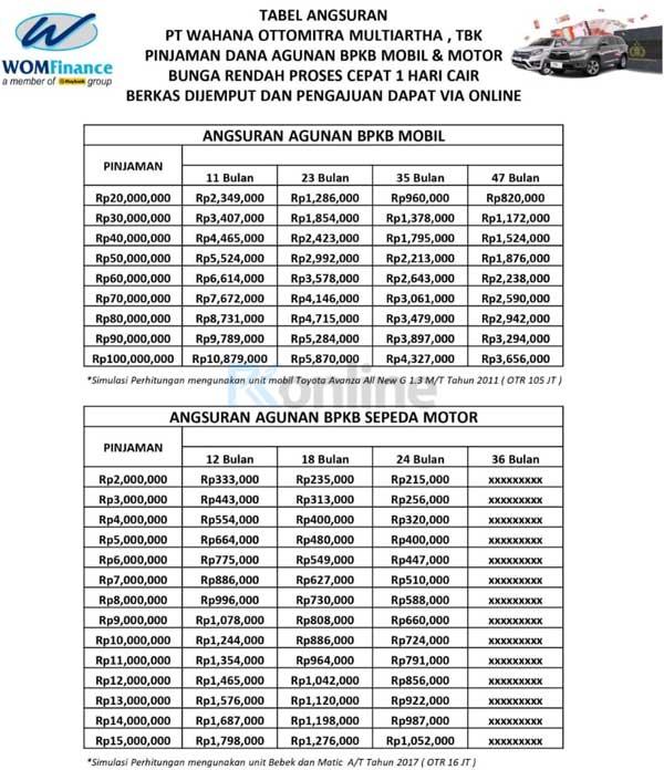 Tabel Angsuran Pinjaman WOM Finance 2021 Gadai Mobil