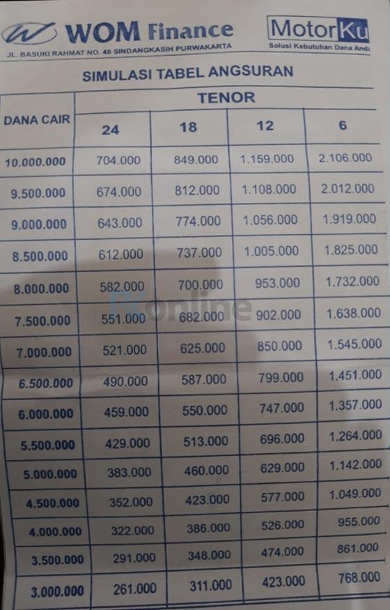 Tabel Angsuran WOM Finance 2021 Motorku