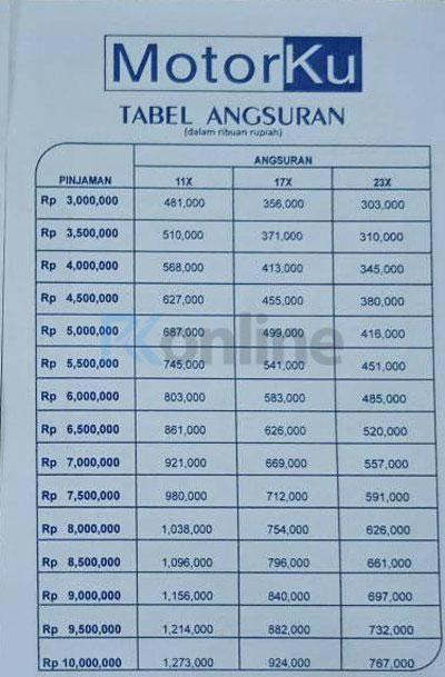 Tabel Angsuran WOM Finance Gadai BPKB Motor