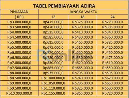 Tabel Kredit Angsuran Adira Finance