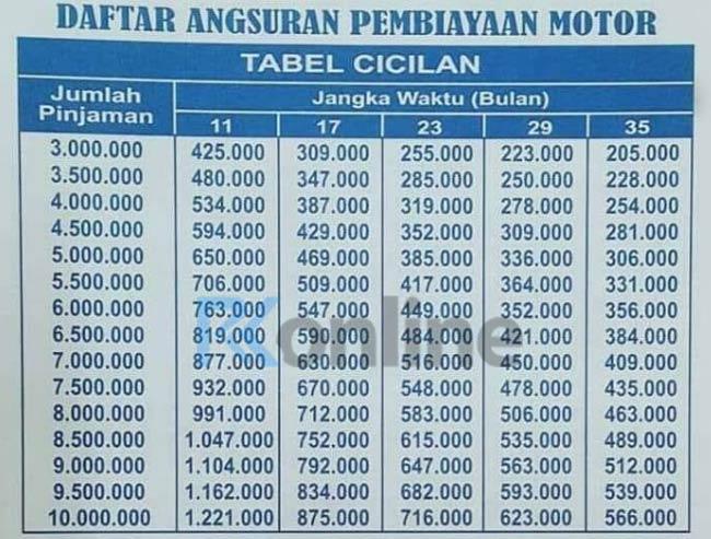 Tabel Kredit Angsuran Pinjaman BFI Motor