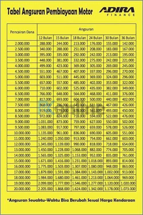 Tabel Kredit Kepemilikan Motor Adira
