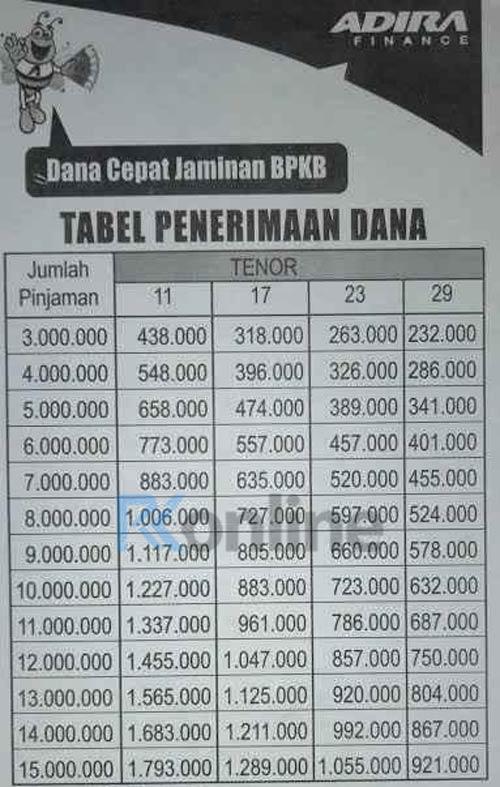 Tabel Pinjaman Adira