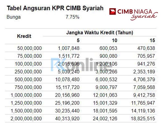 Tabel Pinjaman KPR CIMB Niaga Syariah