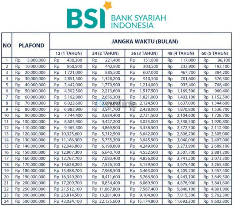 Tabel-Pinjaman-KUR-Kecil-Bank-Syariah-Indonesia