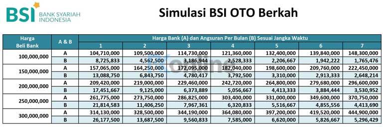 Tabel-Pinjaman-Simulasi-Kredit-OTO-BSI